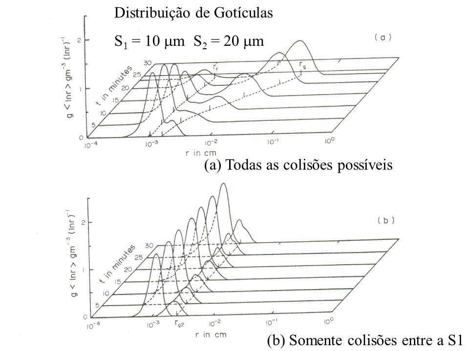 Distribuição de Gotículas