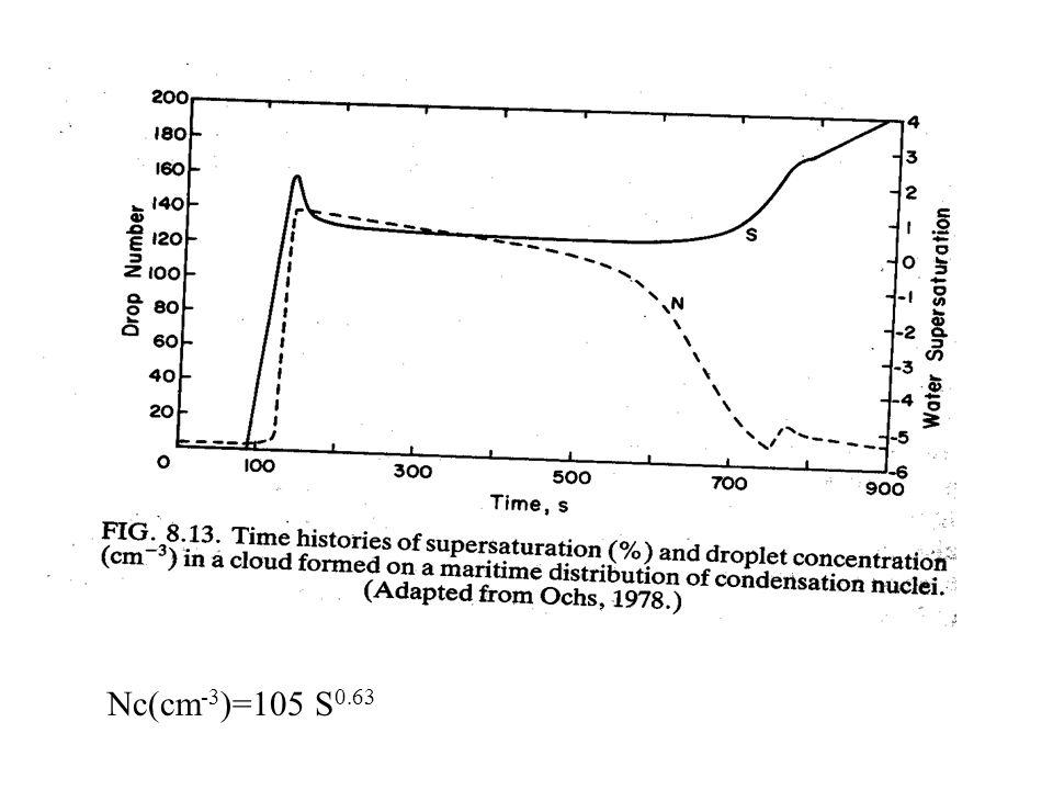 Nc(cm-3)=105 S0.63