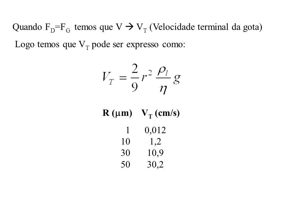 Quando FD=FG temos que V  VT (Velocidade terminal da gota)