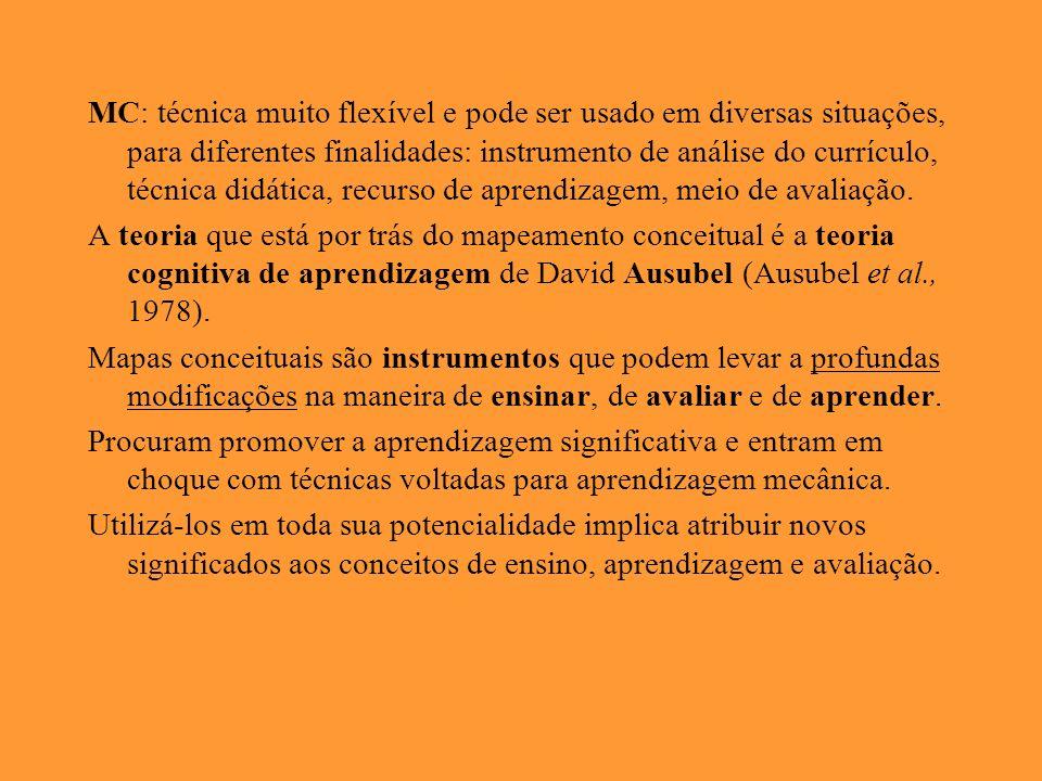 MC: técnica muito flexível e pode ser usado em diversas situações, para diferentes finalidades: instrumento de análise do currículo, técnica didática, recurso de aprendizagem, meio de avaliação.