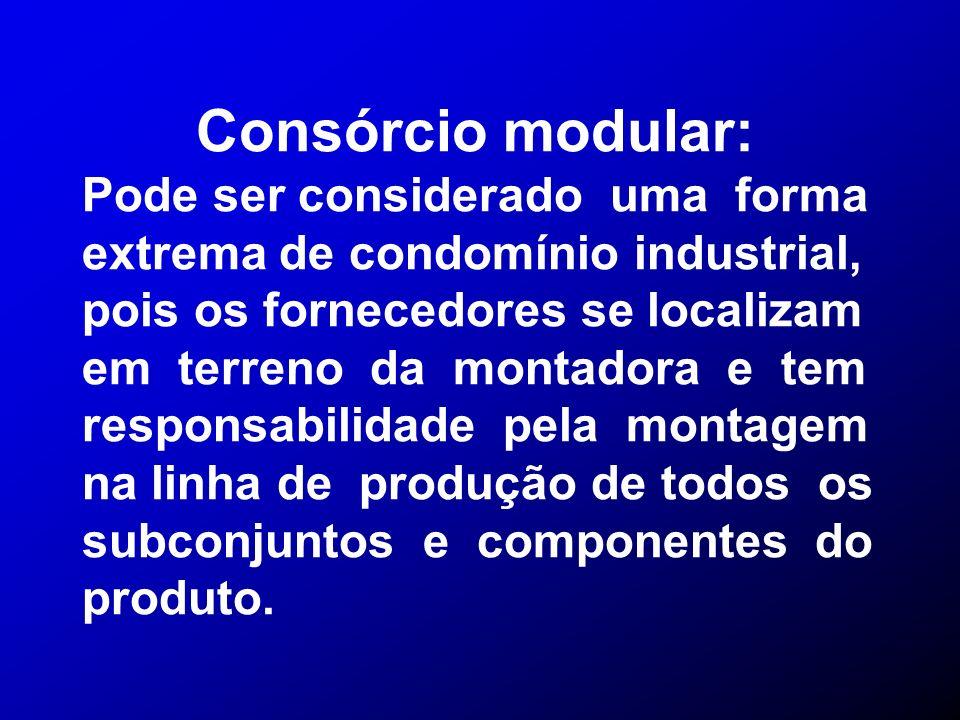 Consórcio modular: Pode ser considerado uma forma extrema de condomínio industrial, pois os fornecedores se localizam.