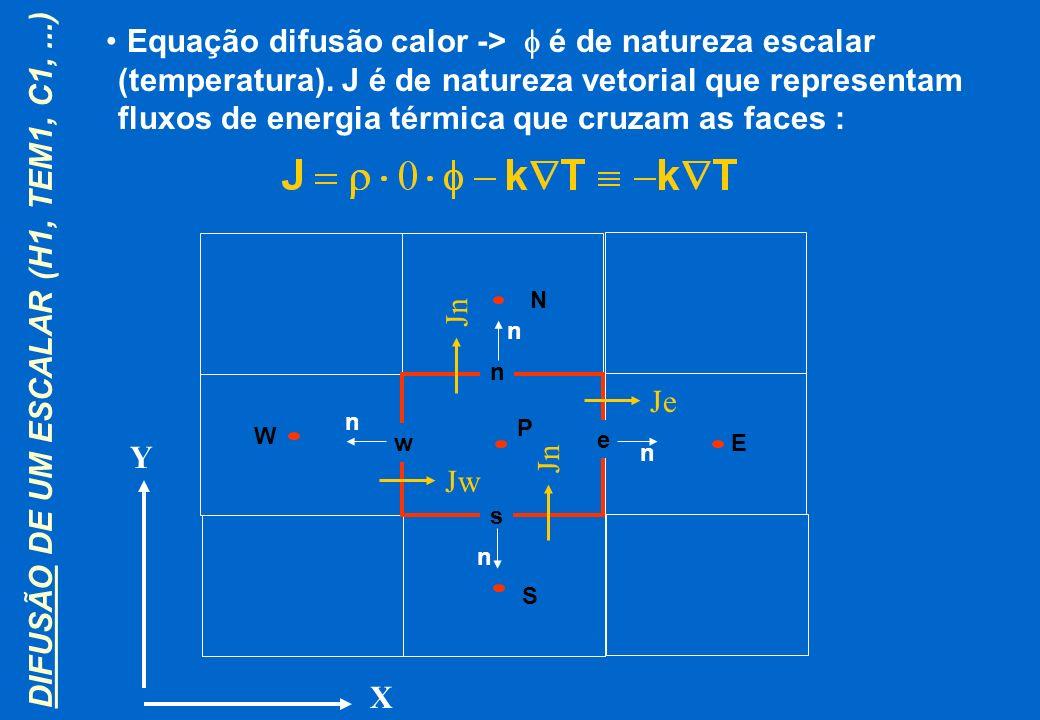 DIFUSÃO DE UM ESCALAR (H1, TEM1, C1, ...)