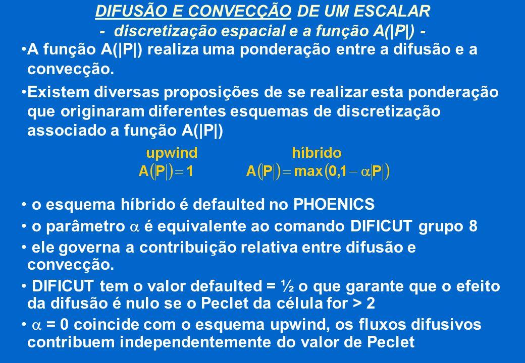 DIFUSÃO E CONVECÇÃO DE UM ESCALAR - discretização espacial e a função A(|P|) -