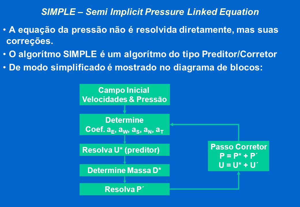SIMPLE – Semi Implicit Pressure Linked Equation