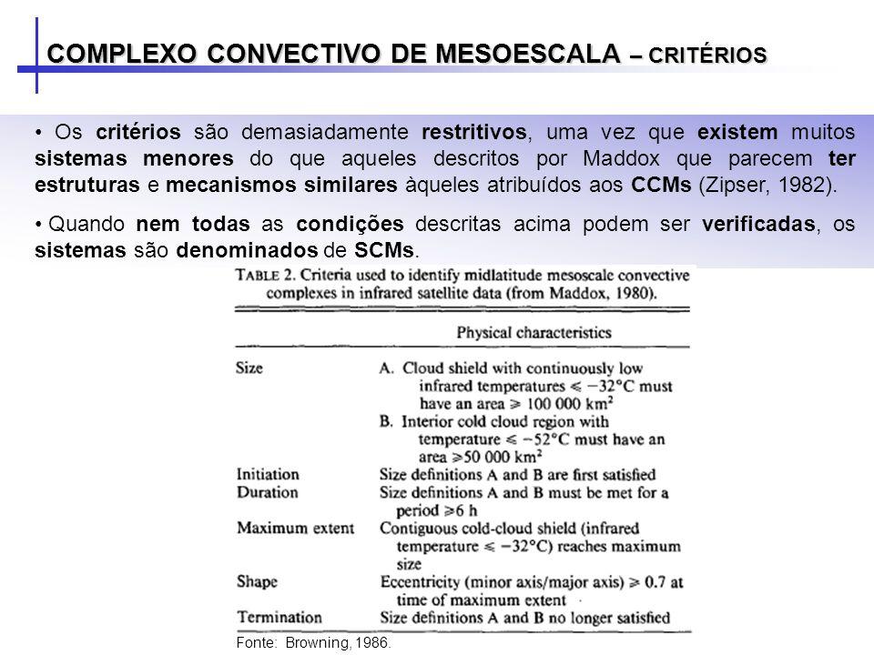 COMPLEXO CONVECTIVO DE MESOESCALA – CRITÉRIOS