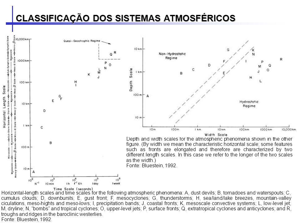 CLASSIFICAÇÃO DOS SISTEMAS ATMOSFÉRICOS