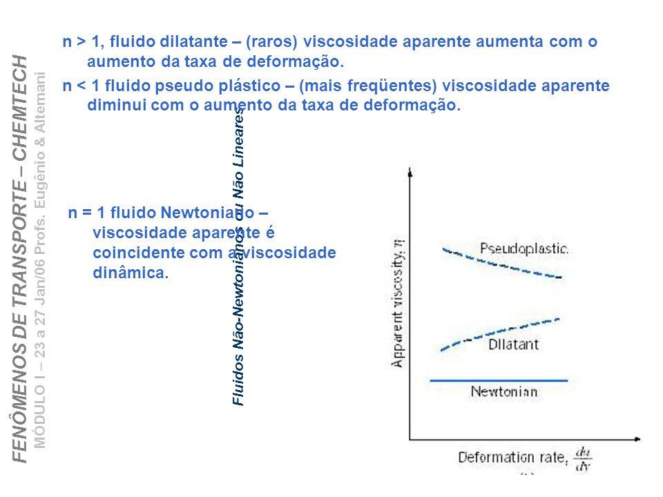 Fluidos Não-Newtonianos ou Não Lineares