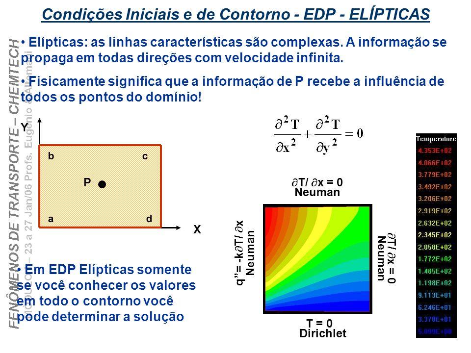 Condições Iniciais e de Contorno - EDP - ELÍPTICAS