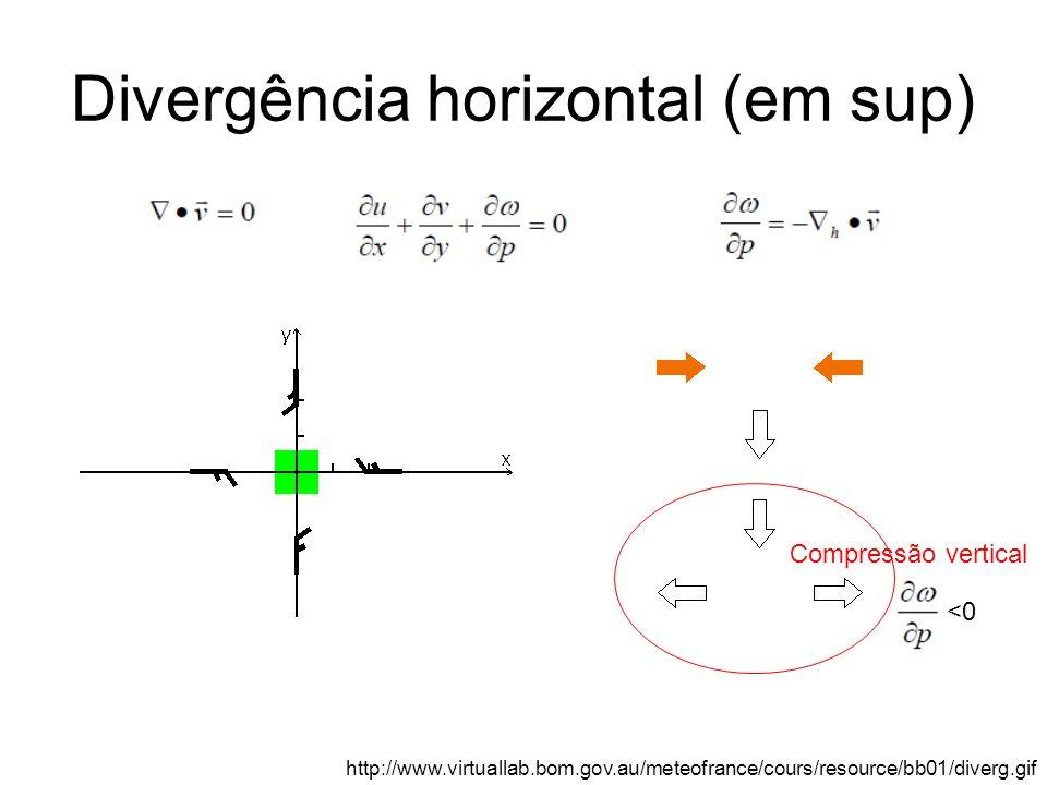 Divergência horizontal (em sup)