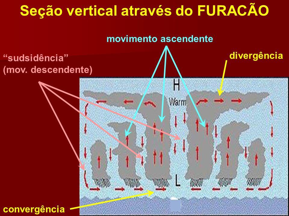 Seção vertical através do FURACÃO