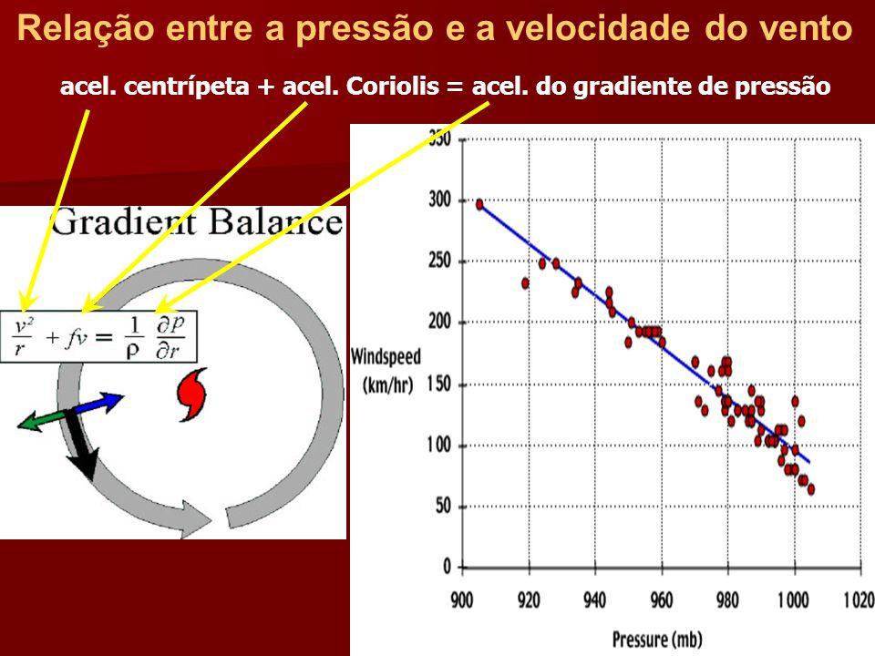 Relação entre a pressão e a velocidade do vento