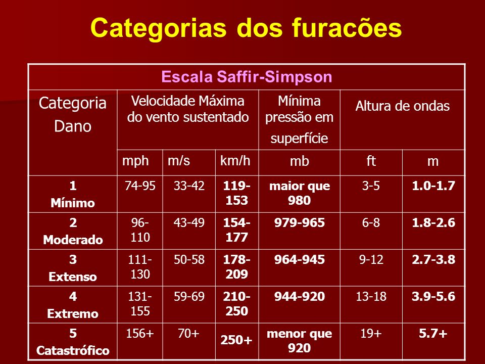 Escala Saffir-Simpson