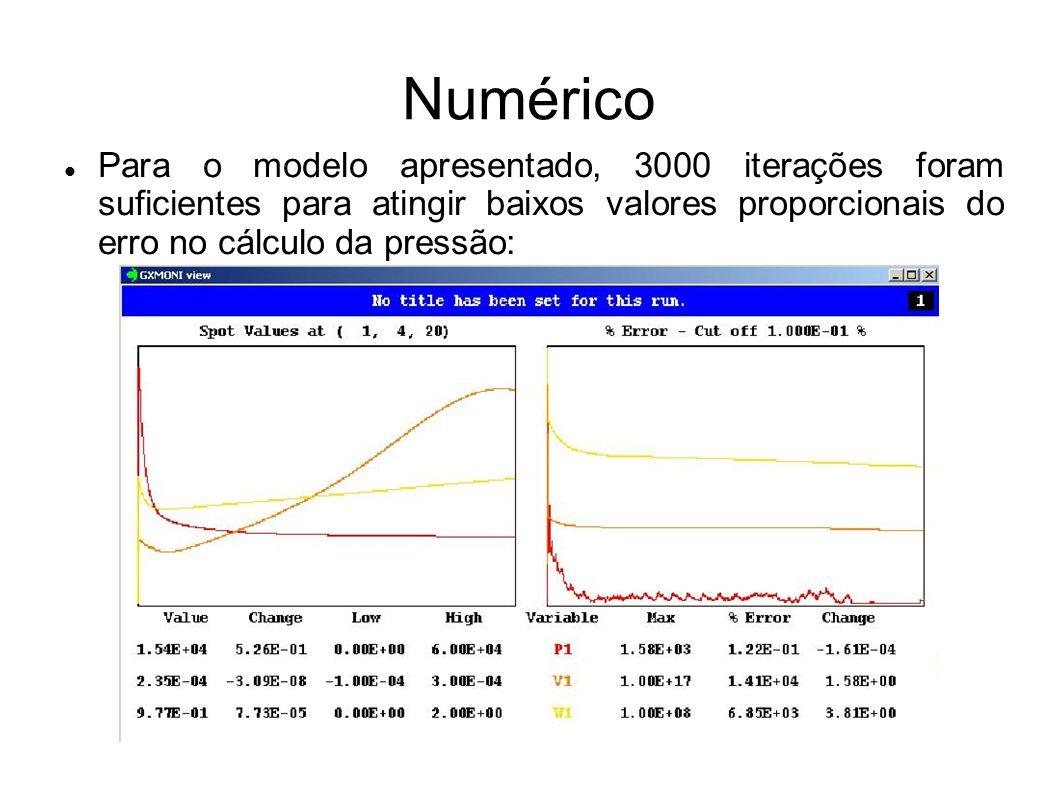NuméricoPara o modelo apresentado, 3000 iterações foram suficientes para atingir baixos valores proporcionais do erro no cálculo da pressão: