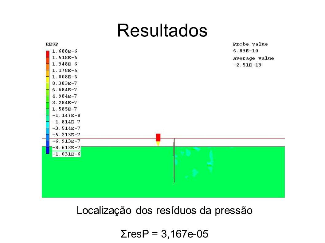 Localização dos resíduos da pressão