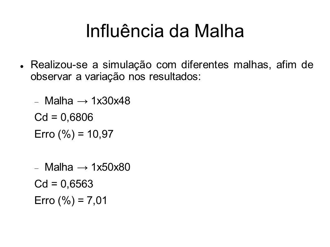 Influência da MalhaRealizou-se a simulação com diferentes malhas, afim de observar a variação nos resultados: