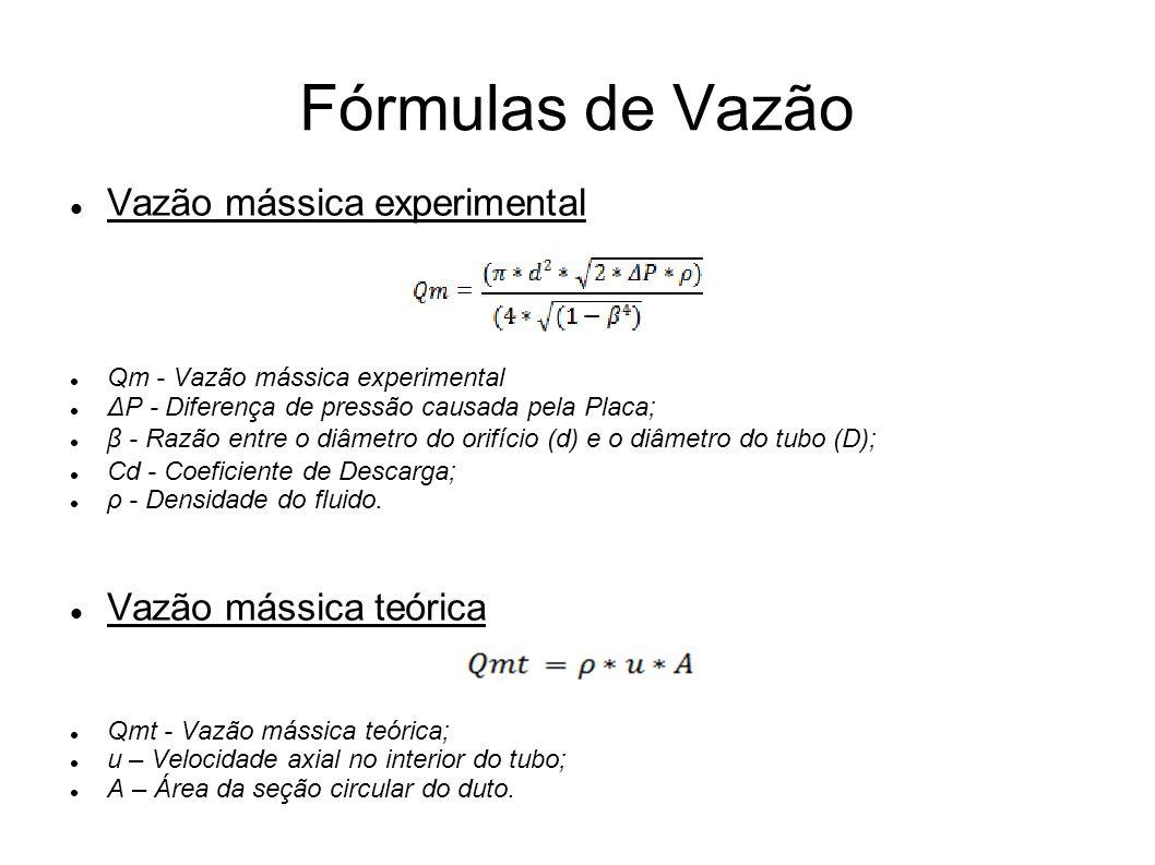 Fórmulas de Vazão Vazão mássica experimental Vazão mássica teórica