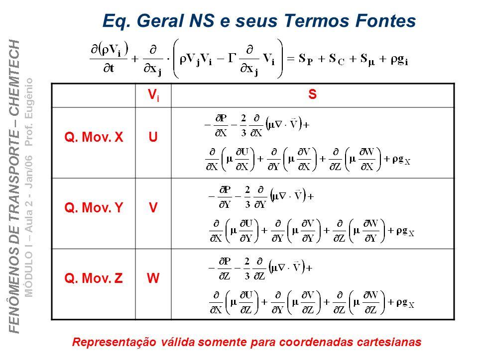 Eq. Geral NS e seus Termos Fontes