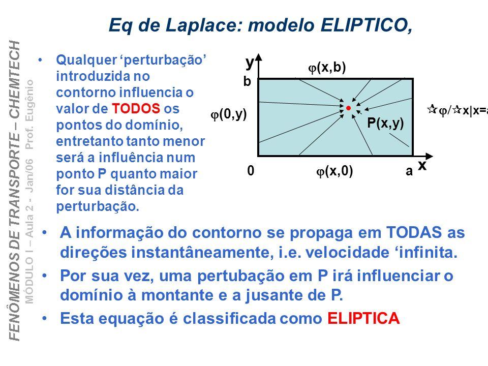 Eq de Laplace: modelo ELIPTICO,