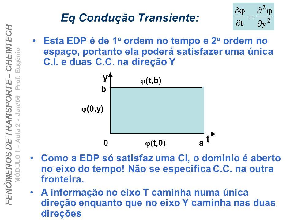 Eq Condução Transiente: