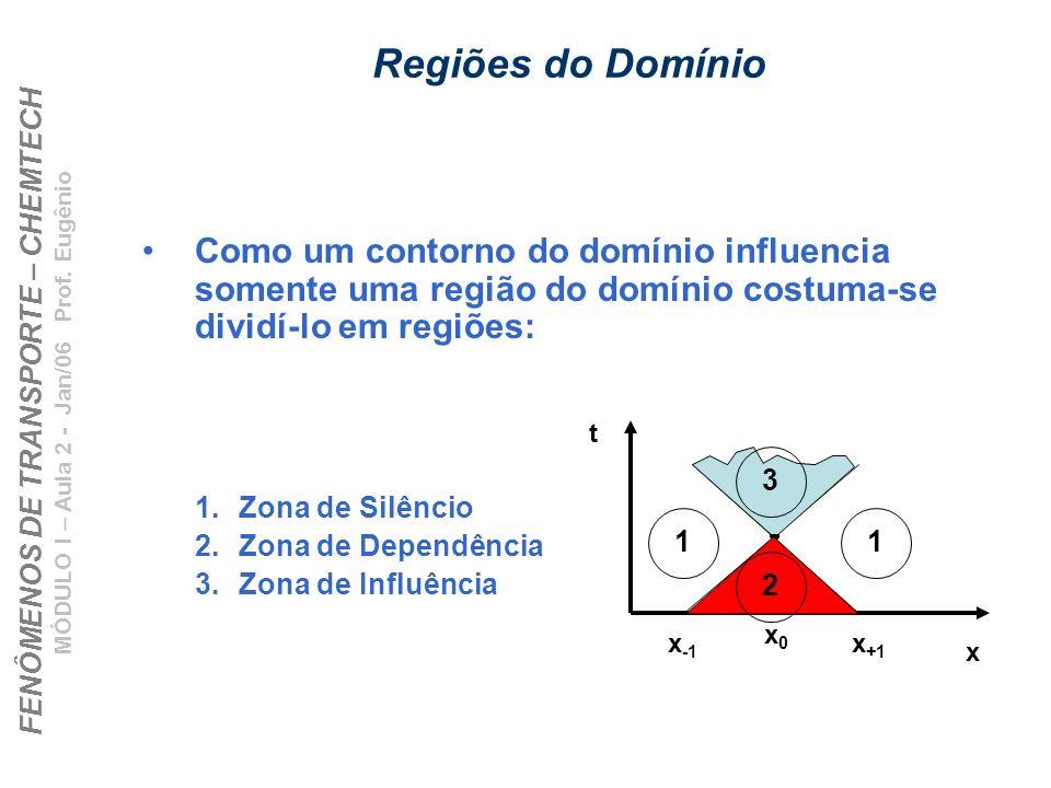 Regiões do Domínio Como um contorno do domínio influencia somente uma região do domínio costuma-se dividí-lo em regiões: