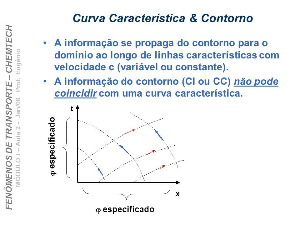 Curva Característica & Contorno