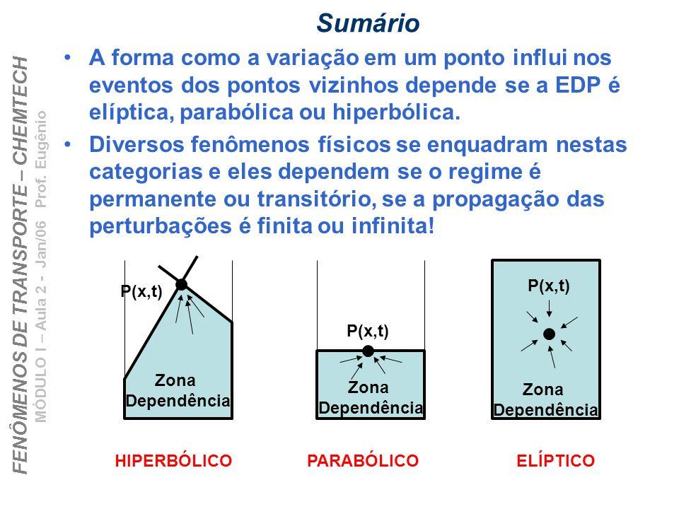 Sumário A forma como a variação em um ponto influi nos eventos dos pontos vizinhos depende se a EDP é elíptica, parabólica ou hiperbólica.