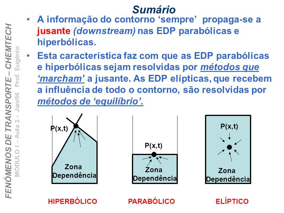 Sumário A informação do contorno 'sempre' propaga-se a jusante (downstream) nas EDP parabólicas e hiperbólicas.