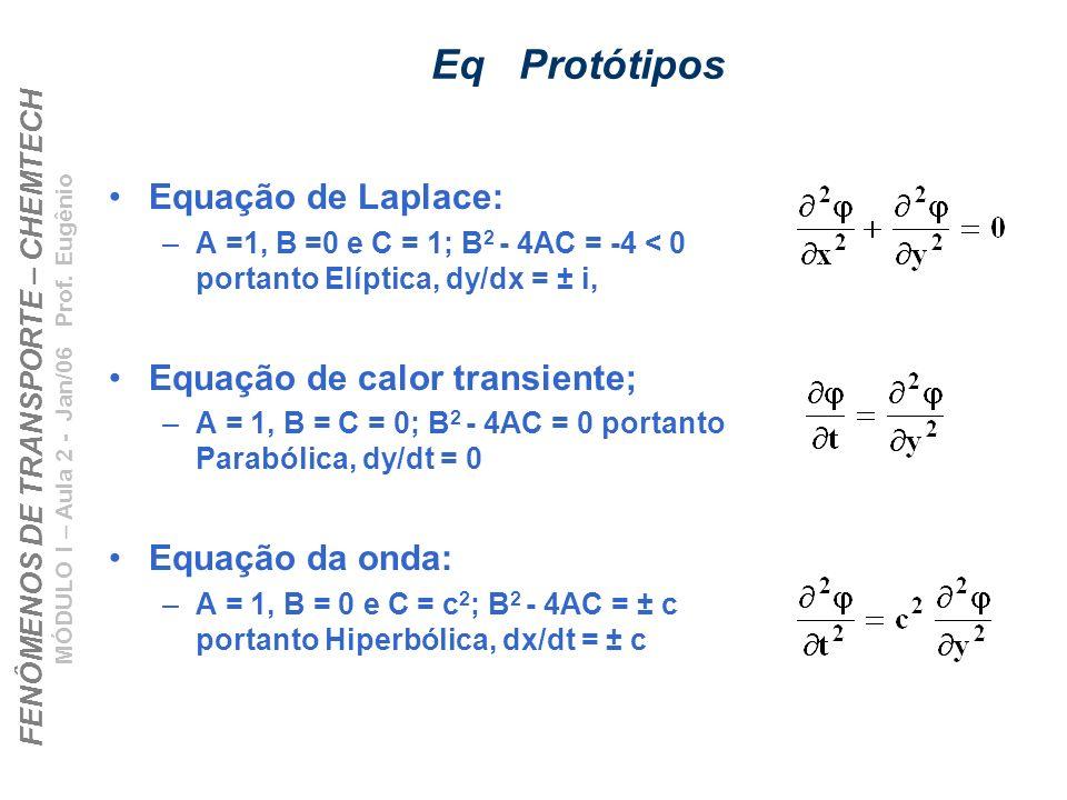 Eq Protótipos Equação de Laplace: Equação de calor transiente;