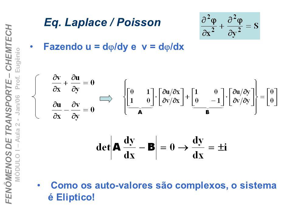 Eq. Laplace / Poisson Fazendo u = dj/dy e v = dj/dx