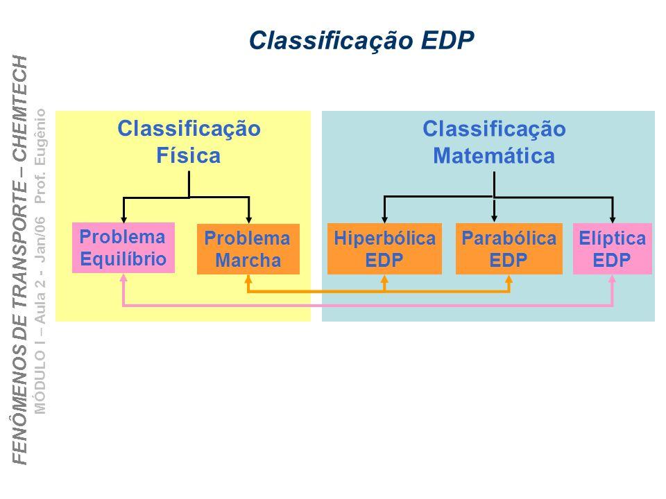 Classificação EDP Classificação Física Classificação Matemática