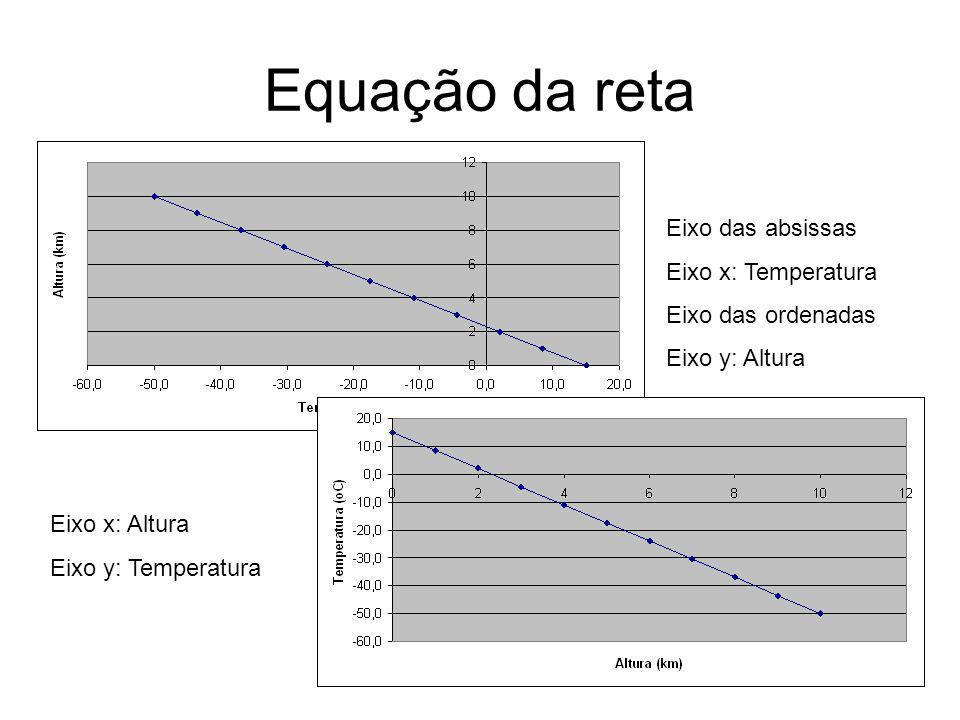 Equação da reta Eixo das absissas Eixo x: Temperatura