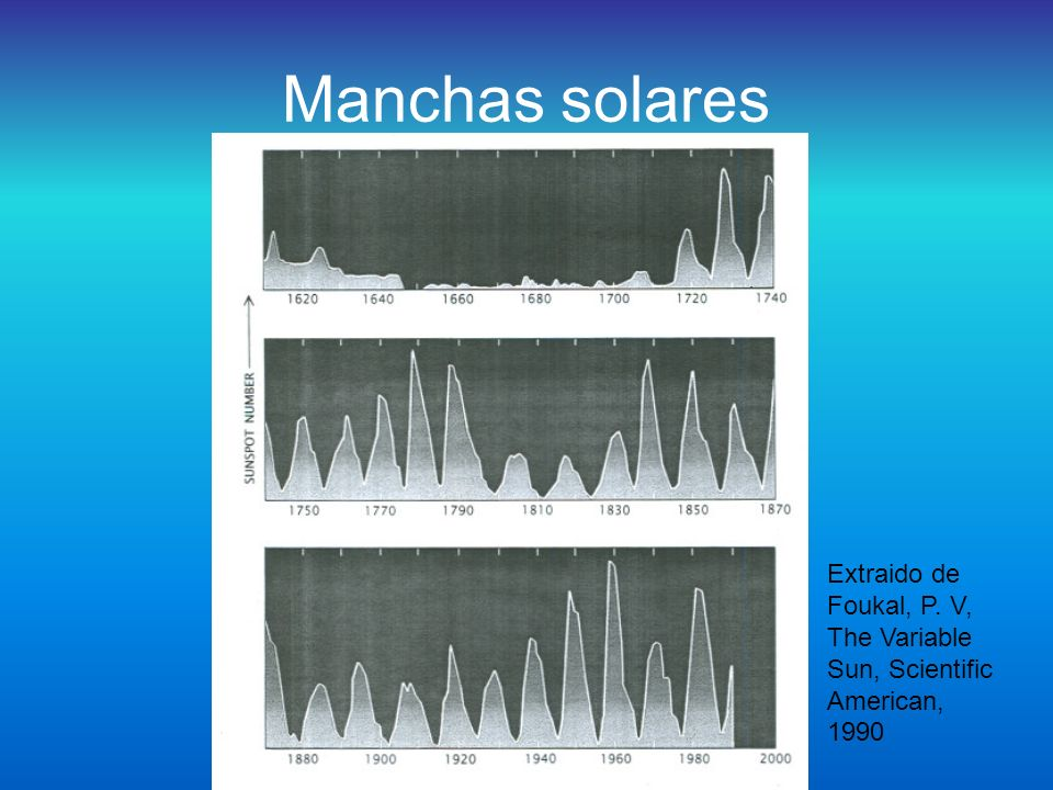 Manchas solares Extraido de Foukal, P. V, The Variable Sun, Scientific American, 1990