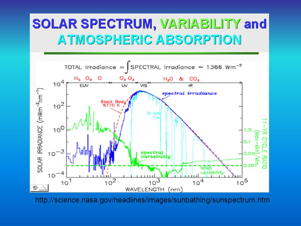 http://science.nasa.gov/headlines/images/sunbathing/sunspectrum.htm