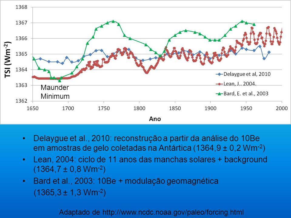 Bard et al., 2003: 10Be + modulação geomagnética (1365,3 ± 1,3 Wm-2)