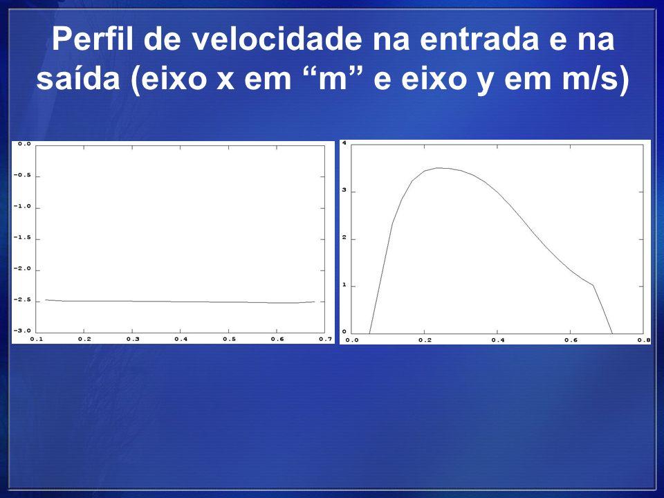 Perfil de velocidade na entrada e na saída (eixo x em m e eixo y em m/s)