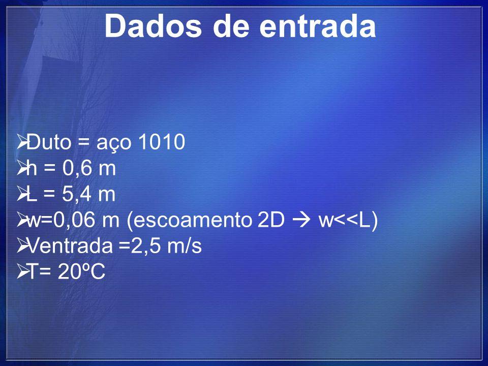 Dados de entrada Duto = aço 1010 h = 0,6 m L = 5,4 m