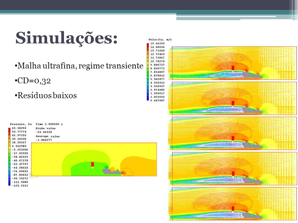 Simulações: Malha ultrafina, regime transiente CD=0,32 Resíduos baixos