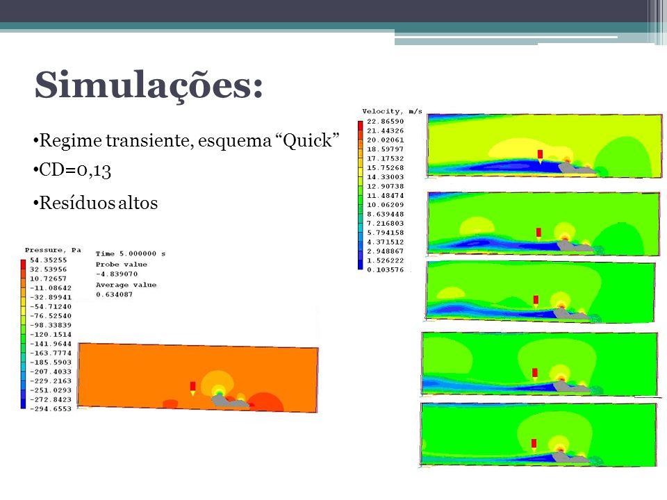 Simulações: Regime transiente, esquema Quick CD=0,13 Resíduos altos