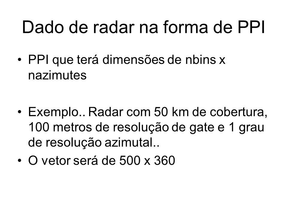 Dado de radar na forma de PPI