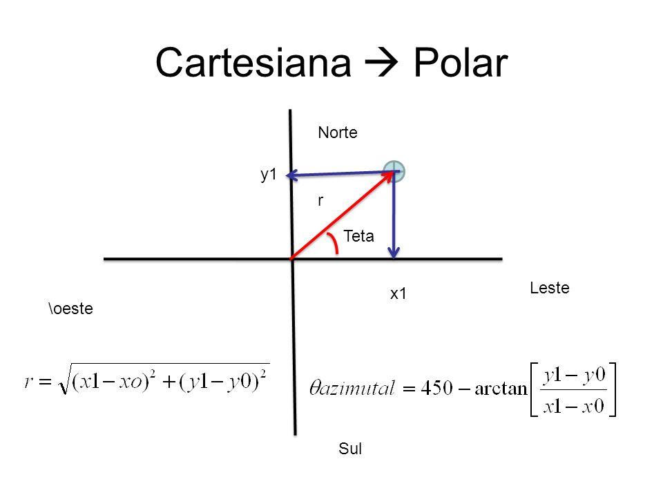 Cartesiana  Polar Norte y1 r Teta Leste x1 \oeste Sul