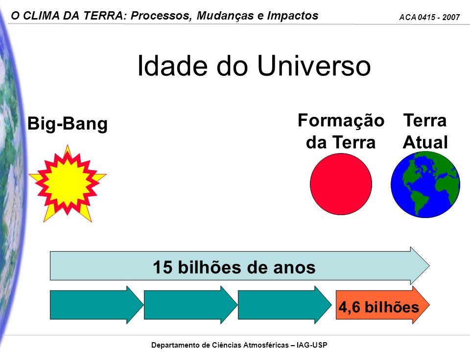 Idade do Universo Formação da Terra Terra Atual Big-Bang