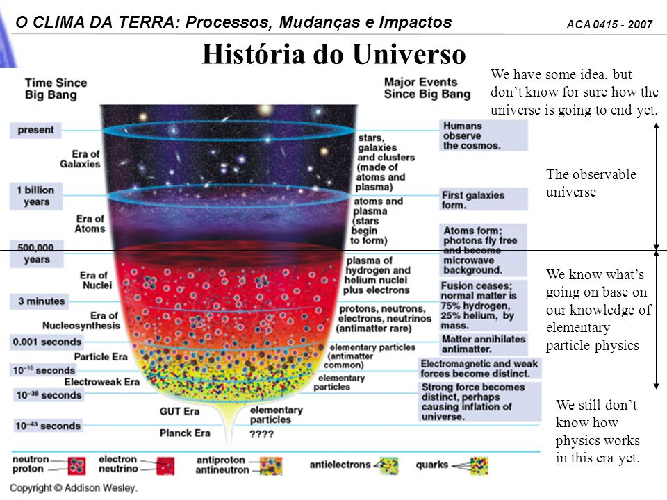 História do Universo We have some idea, but don't know for sure how the universe is going to end yet.