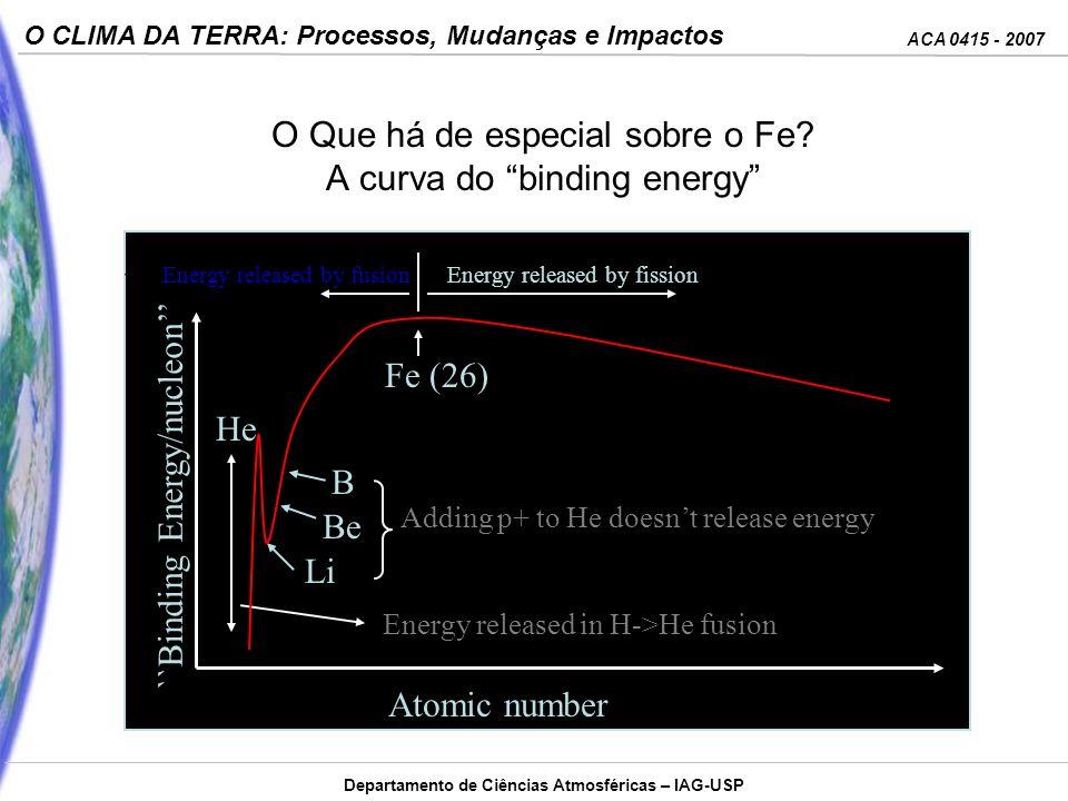 O Que há de especial sobre o Fe A curva do binding energy