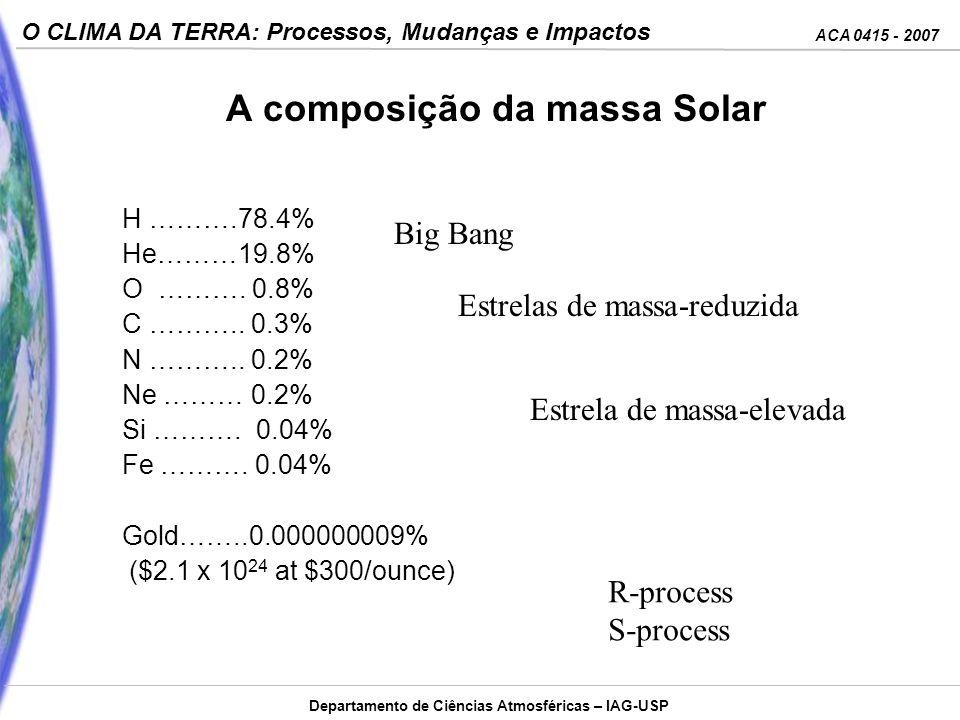 A composição da massa Solar