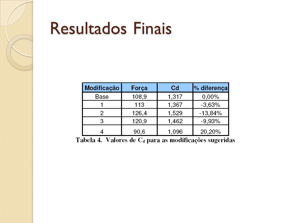Resultados Finais