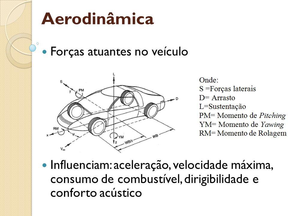 Aerodinâmica Forças atuantes no veículo