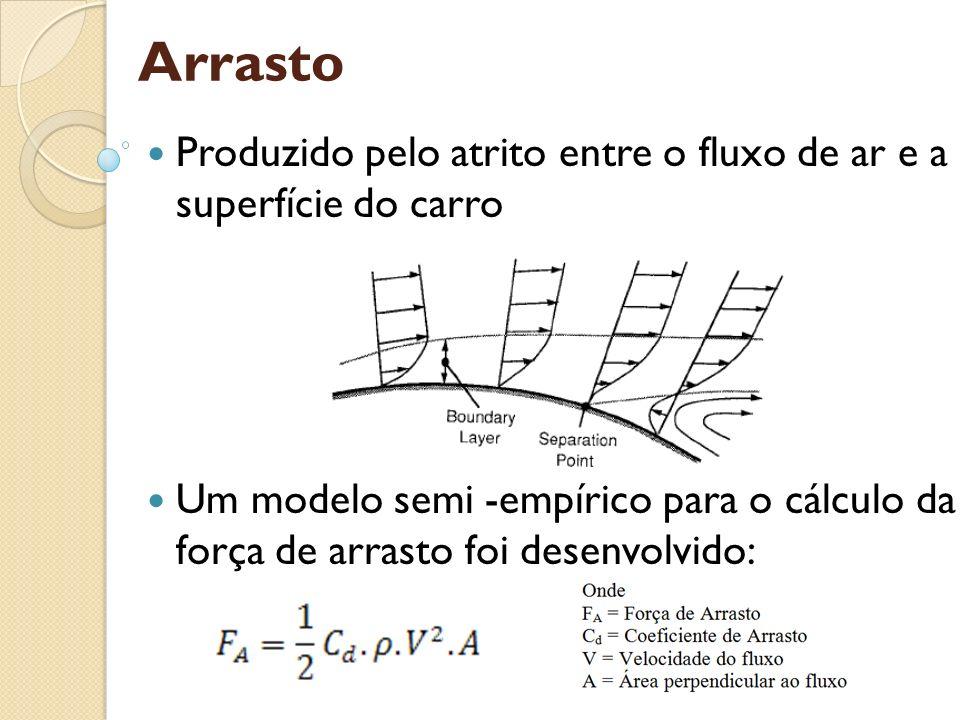 Arrasto Produzido pelo atrito entre o fluxo de ar e a superfície do carro.