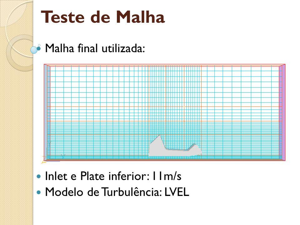 Teste de Malha Malha final utilizada: Inlet e Plate inferior: 11m/s
