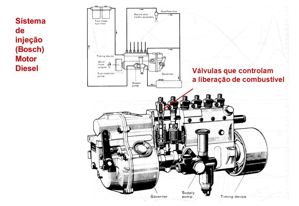 Sistema de injeção (Bosch) Motor Diesel
