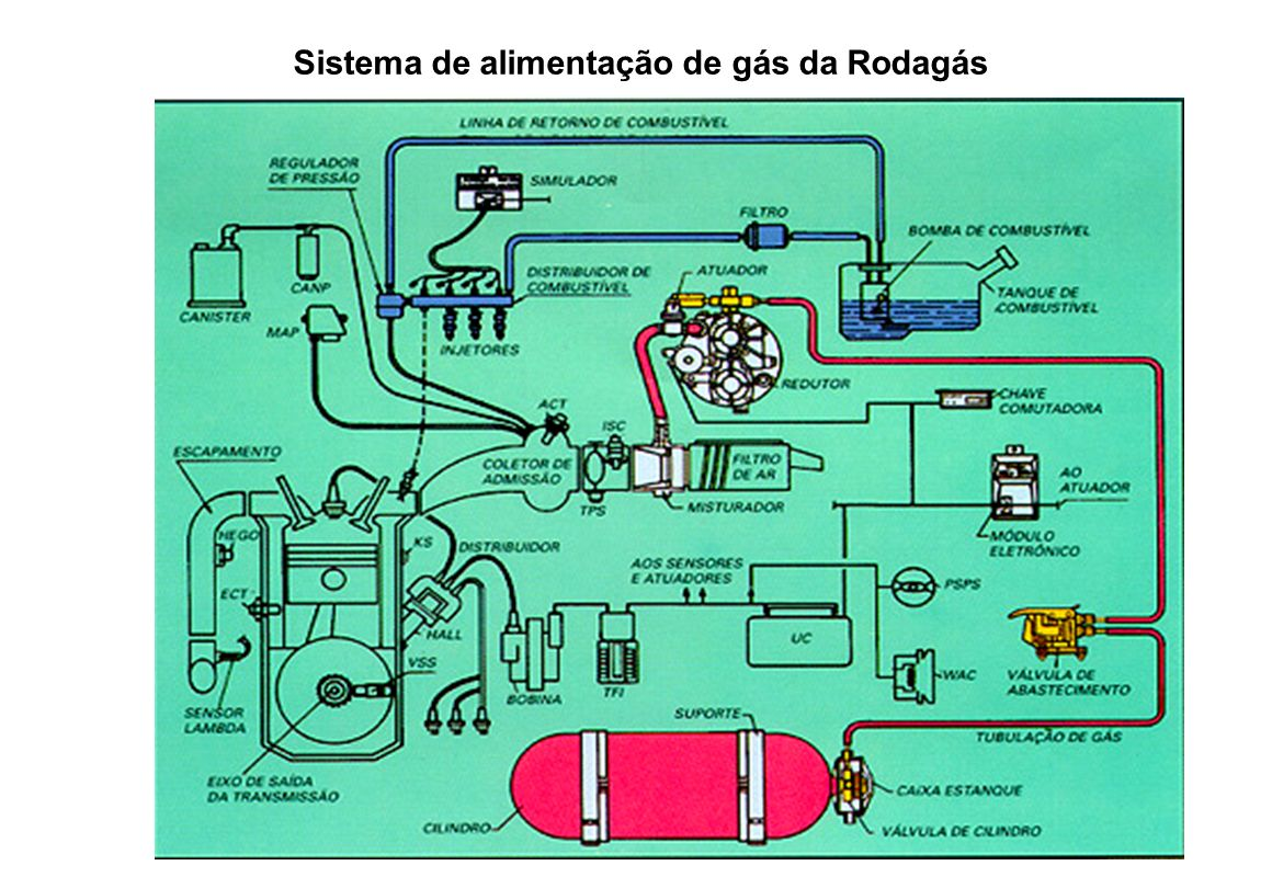 No misturador é efetuada a mistura do combustível com o ar.